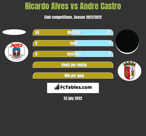 Ricardo Alves vs Andre Castro h2h player stats