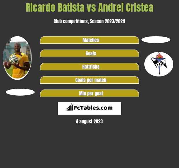 Ricardo Batista vs Andrei Cristea infographic