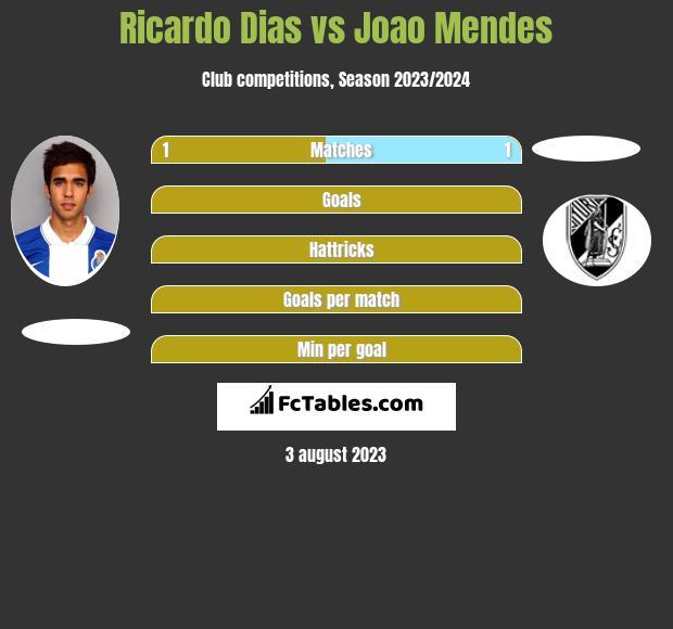 Ricardo Dias vs Joao Mendes infographic