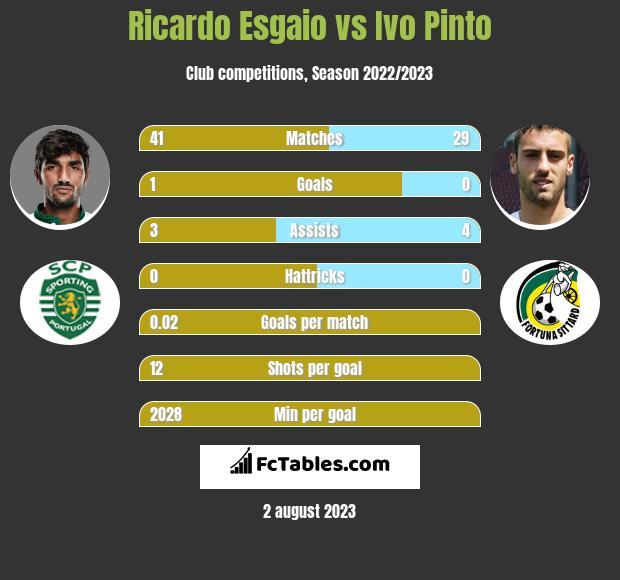 Ricardo Esgaio vs Ivo Pinto infographic