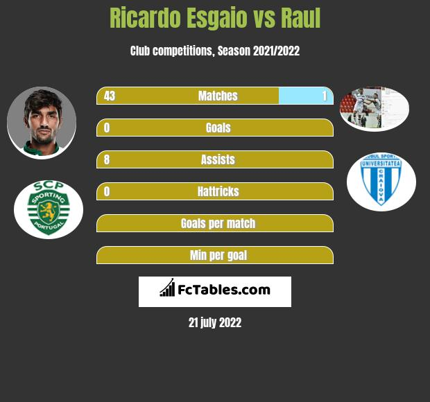 Ricardo Esgaio vs Raul infographic