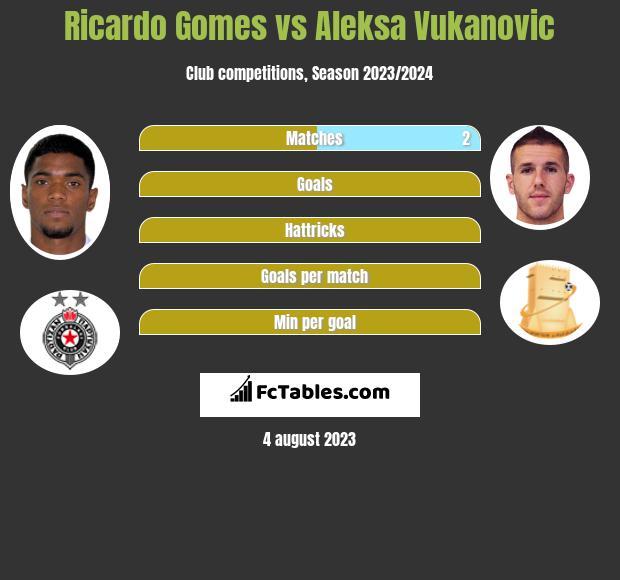Ricardo Gomes vs Aleksa Vukanovic h2h player stats