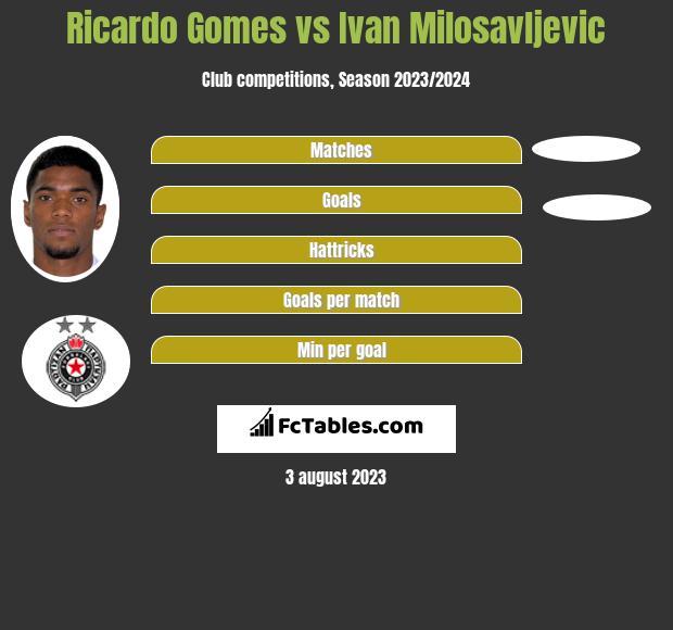 Ricardo Gomes vs Ivan Milosavljevic h2h player stats