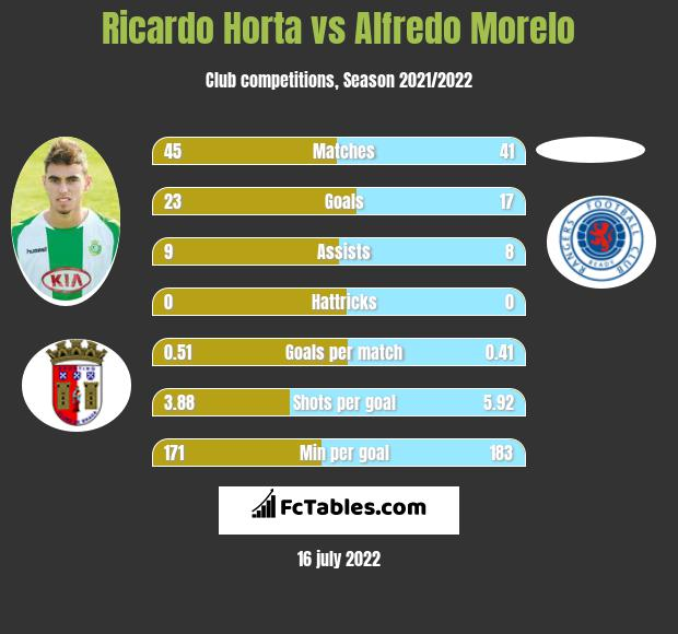 Ricardo Horta vs Alfredo Morelo h2h player stats