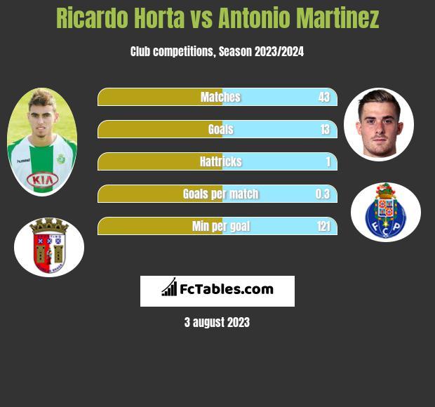 Ricardo Horta vs Antonio Martinez h2h player stats