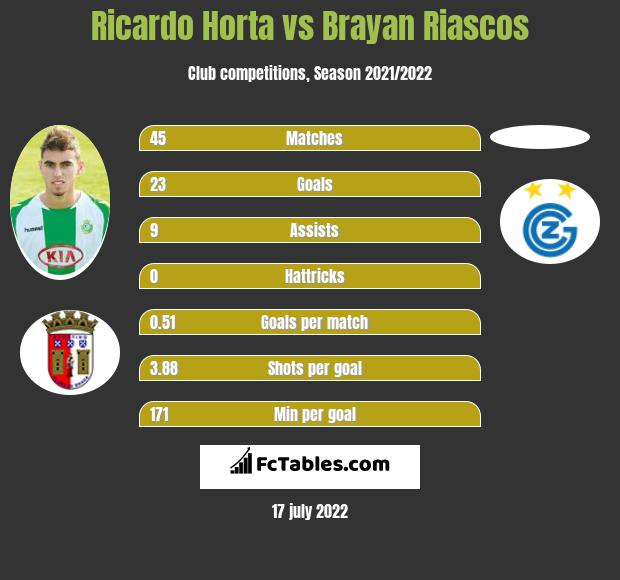 Ricardo Horta vs Brayan Riascos h2h player stats