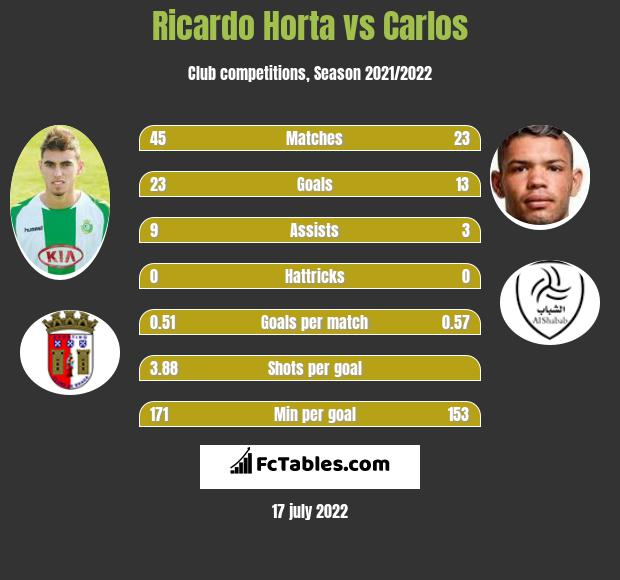 Ricardo Horta vs Carlos h2h player stats