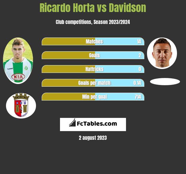 Ricardo Horta vs Davidson infographic