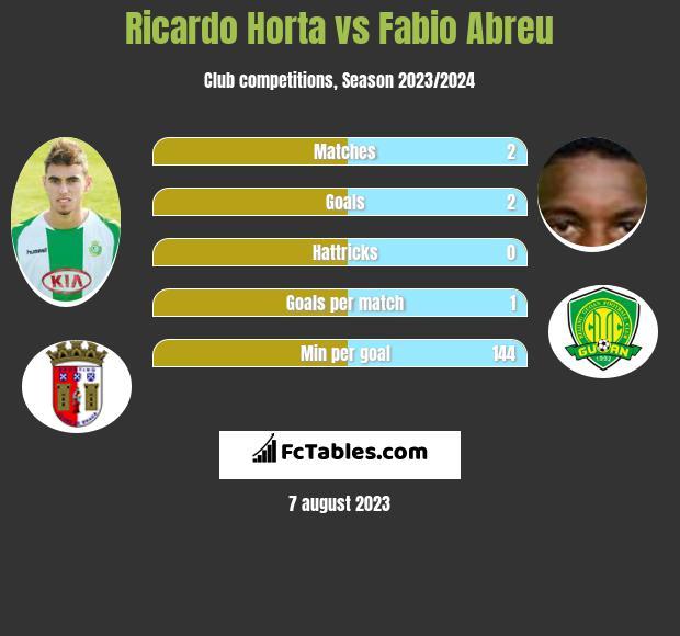 Ricardo Horta vs Fabio Abreu infographic