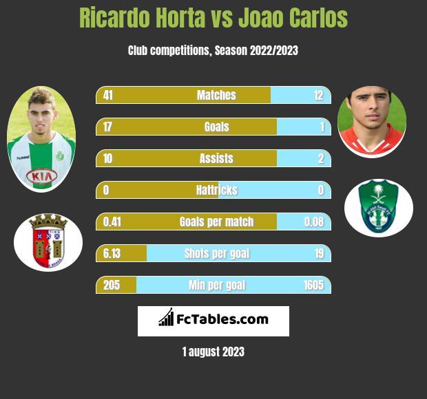 Ricardo Horta vs Joao Carlos h2h player stats
