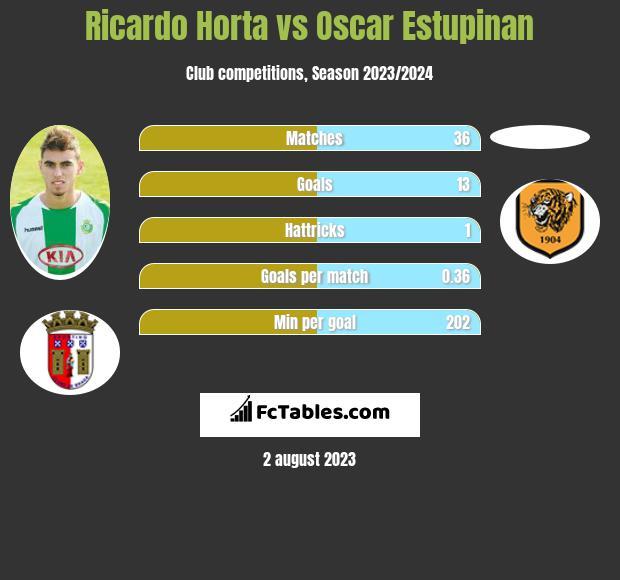 Ricardo Horta vs Oscar Estupinan h2h player stats
