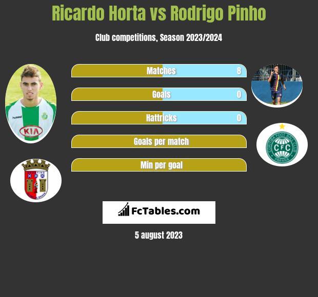 Ricardo Horta vs Rodrigo Pinho h2h player stats