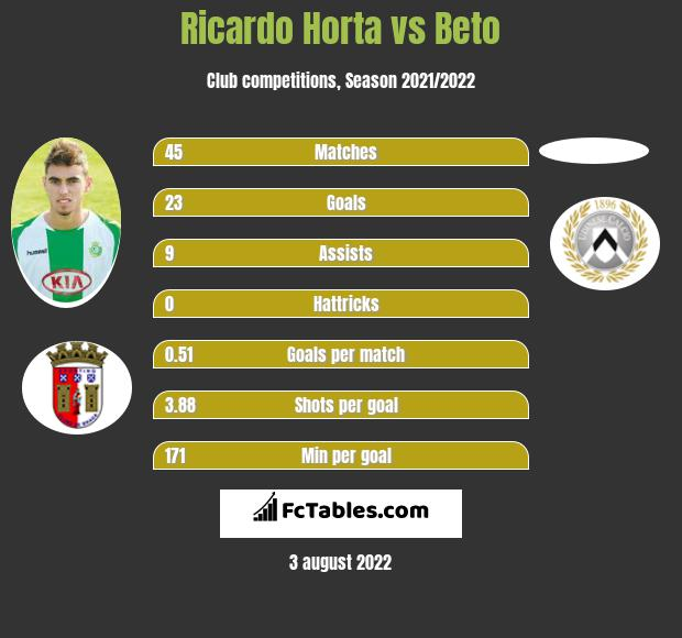 Ricardo Horta vs Beto h2h player stats