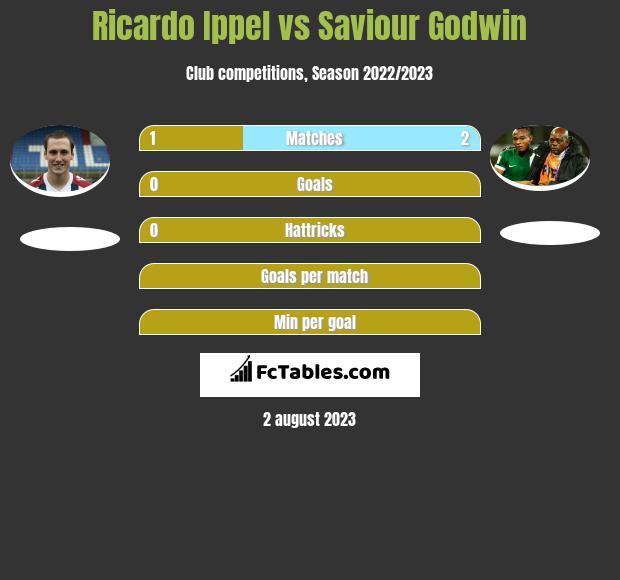 Ricardo Ippel vs Saviour Godwin infographic