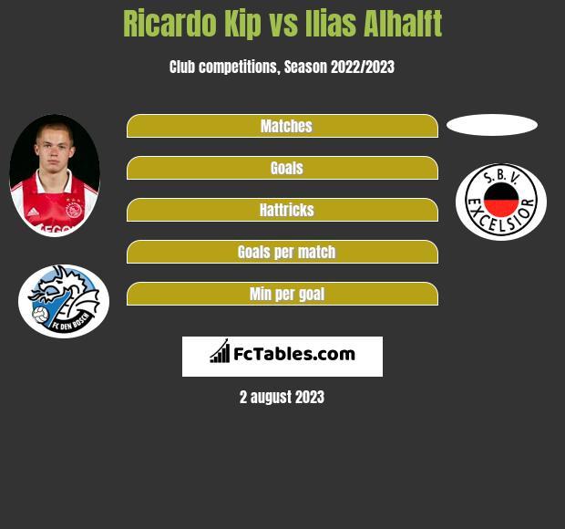 Ricardo Kip vs Ilias Alhalft infographic