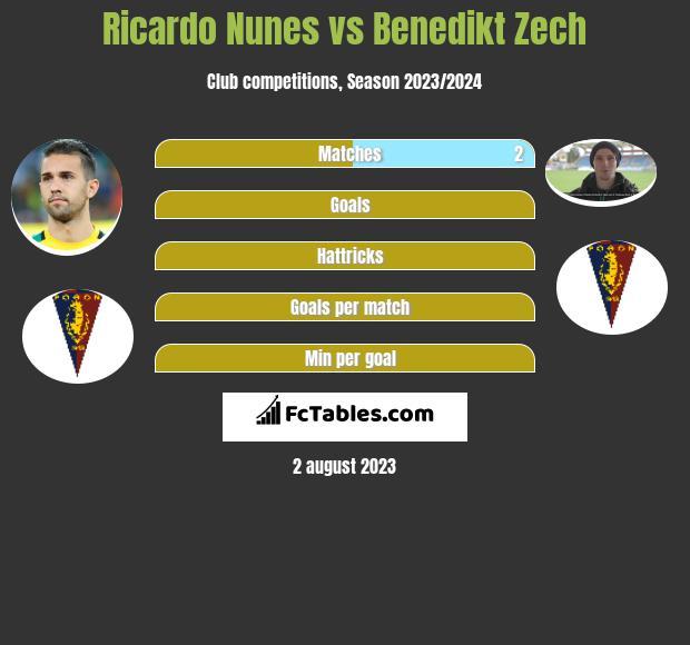 Ricardo Nunes vs Benedikt Zech infographic