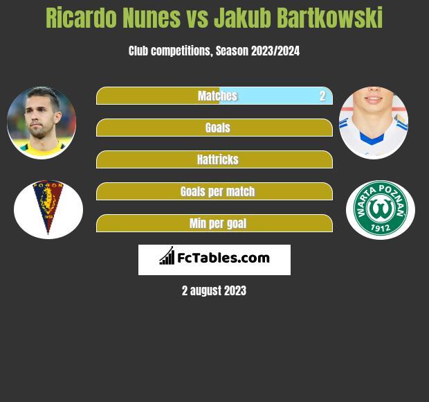 Ricardo Nunes vs Jakub Bartkowski infographic