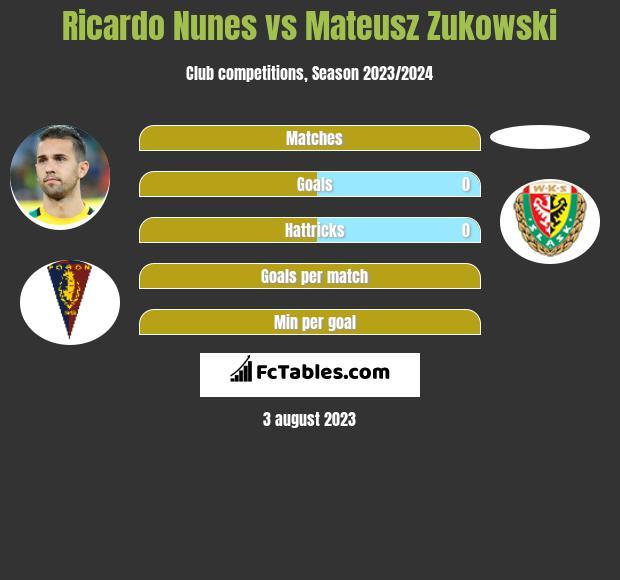 Ricardo Nunes vs Mateusz Zukowski infographic