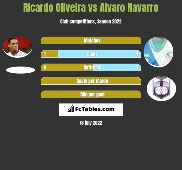 Ricardo Oliveira vs Alvaro Navarro h2h player stats