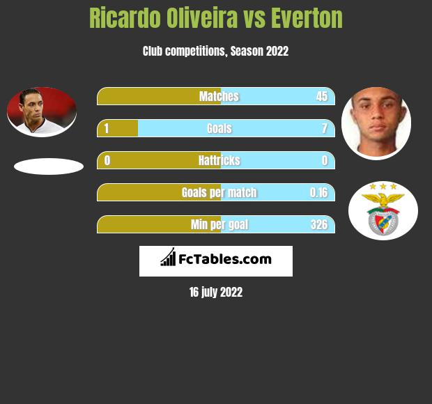 Ricardo Oliveira vs Everton h2h player stats