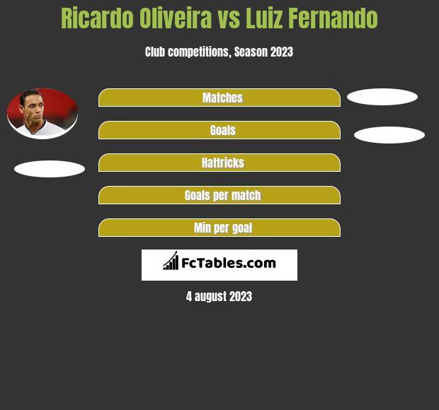 Ricardo Oliveira vs Luiz Fernando h2h player stats