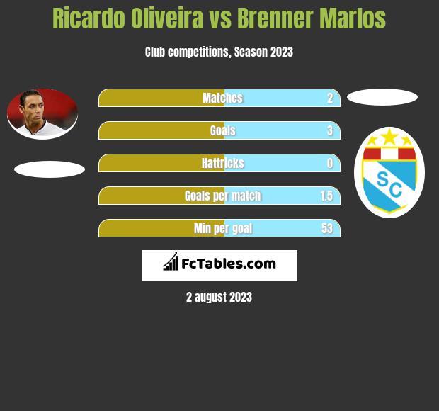 Ricardo Oliveira vs Brenner Marlos h2h player stats