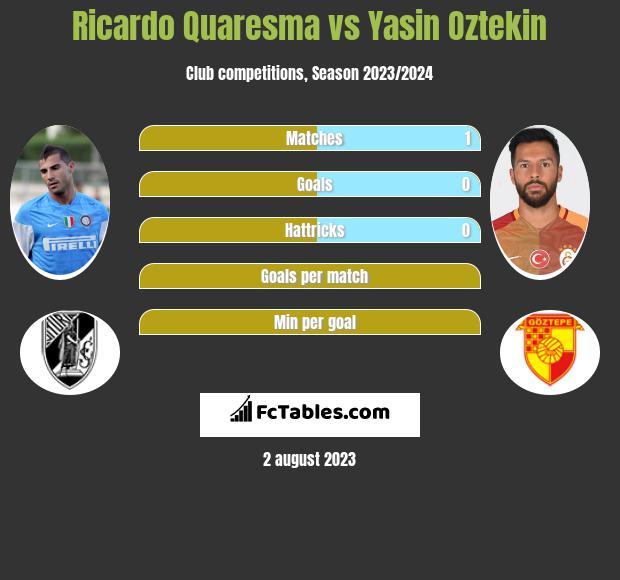 Ricardo Quaresma vs Yasin Oztekin infographic