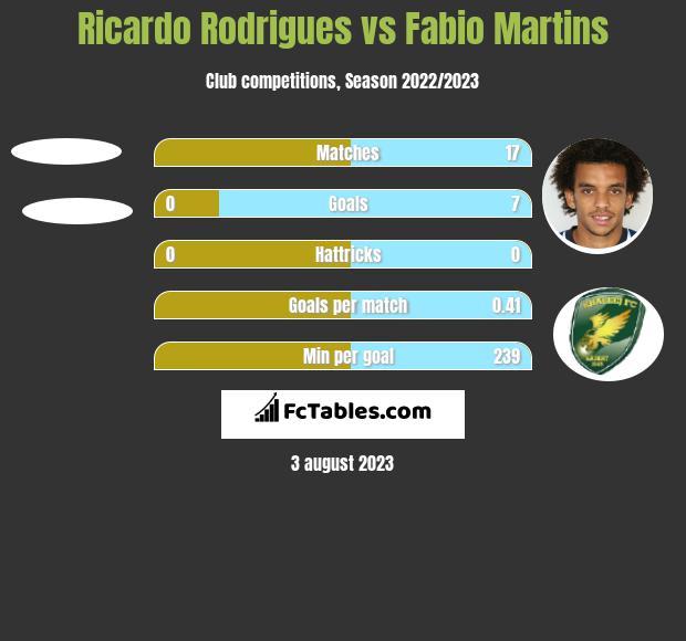 Ricardo Rodrigues vs Fabio Martins h2h player stats