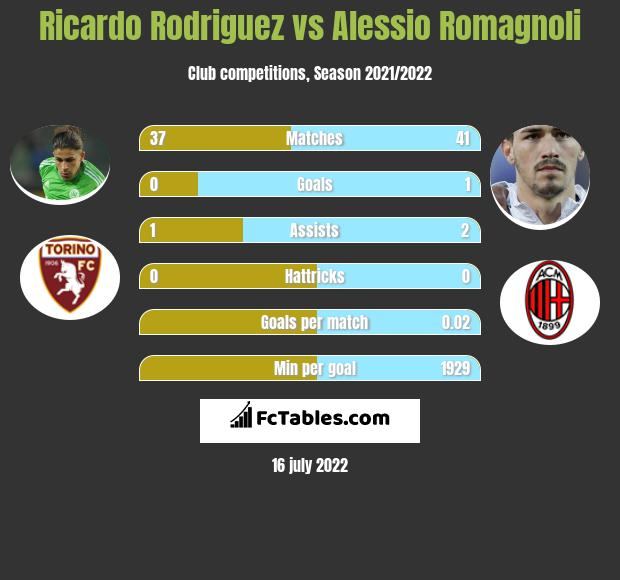 Ricardo Rodriguez vs Alessio Romagnoli infographic