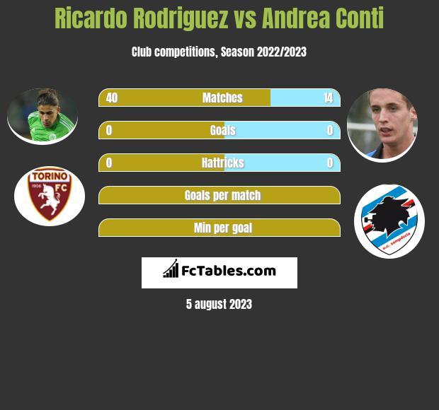 Ricardo Rodriguez vs Andrea Conti infographic