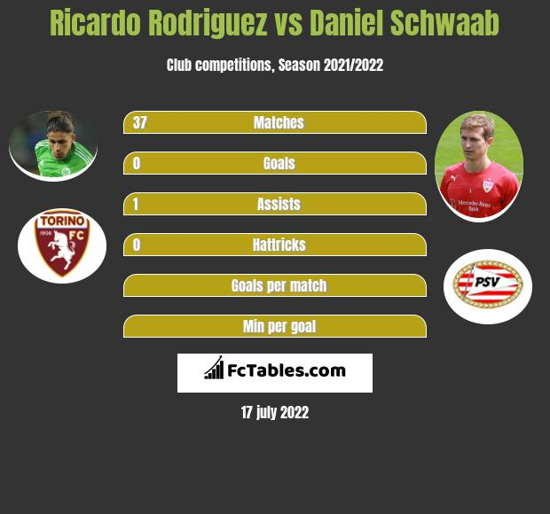 Ricardo Rodriguez infographic statistics for PSV Eindhoven