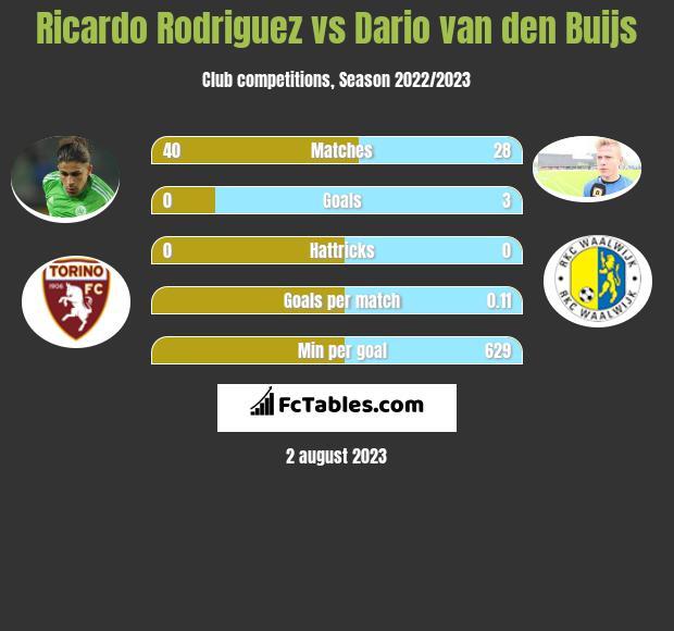 Ricardo Rodriguez vs Dario van den Buijs infographic