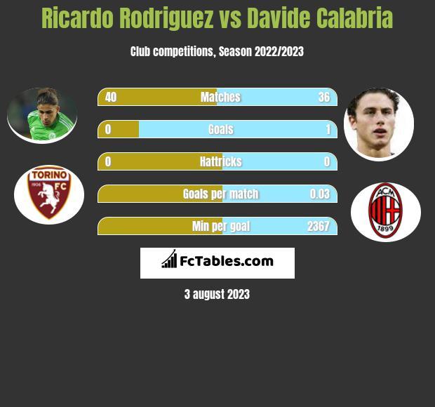 Ricardo Rodriguez vs Davide Calabria infographic