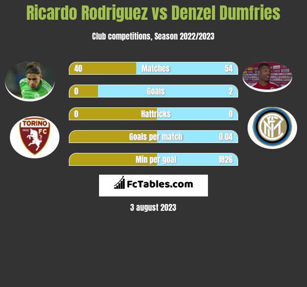 Ricardo Rodriguez vs Denzel Dumfries infographic