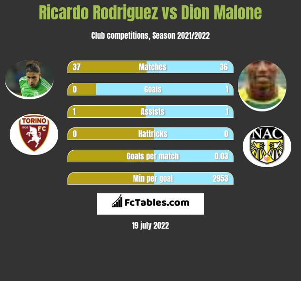 Ricardo Rodriguez vs Dion Malone infographic