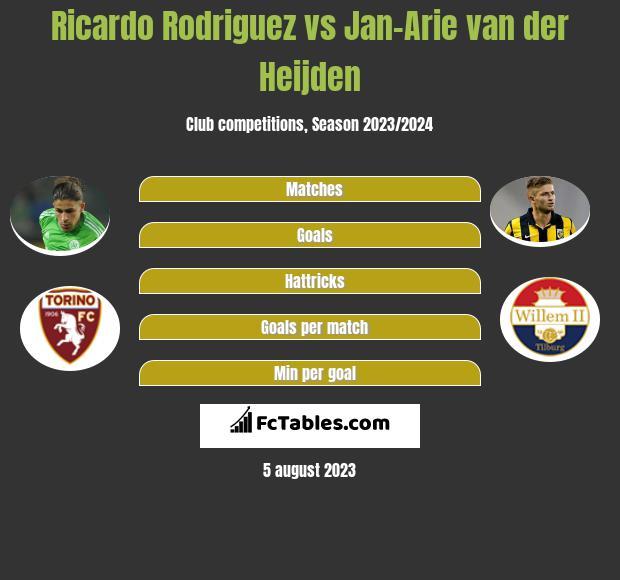 Ricardo Rodriguez vs Jan-Arie van der Heijden infographic