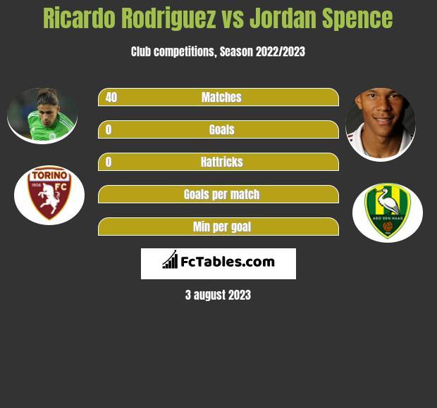 Ricardo Rodriguez vs Jordan Spence infographic