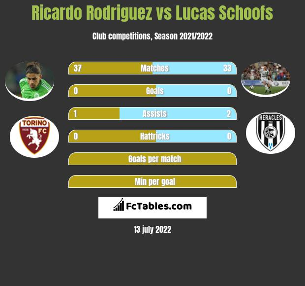 Ricardo Rodriguez vs Lucas Schoofs infographic