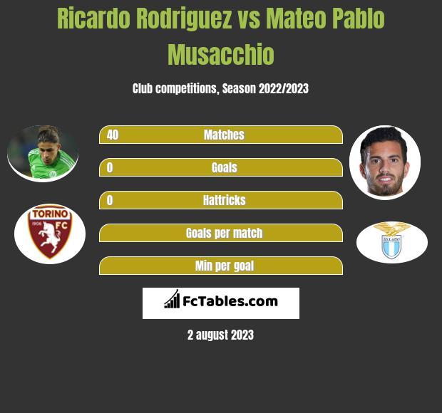 Ricardo Rodriguez vs Mateo Pablo Musacchio infographic