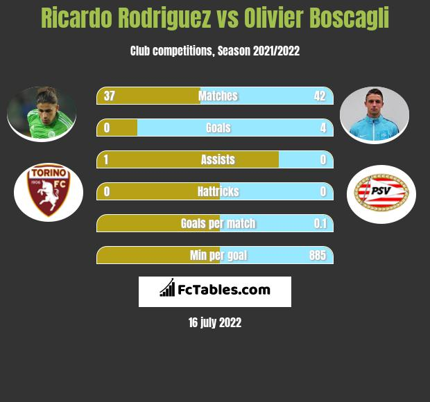 Ricardo Rodriguez vs Olivier Boscagli infographic