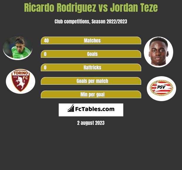 Ricardo Rodriguez vs Jordan Teze infographic