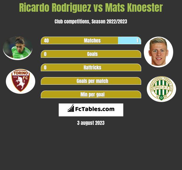 Ricardo Rodriguez vs Mats Knoester infographic