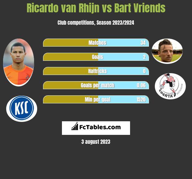 Ricardo van Rhijn vs Bart Vriends infographic