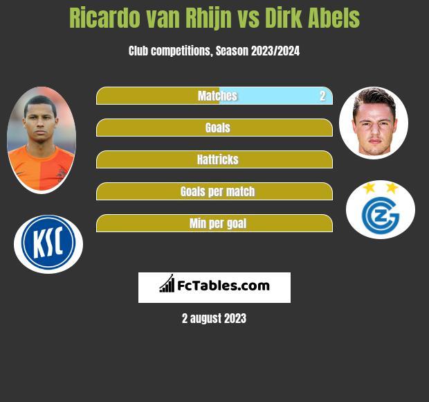 Ricardo van Rhijn vs Dirk Abels infographic