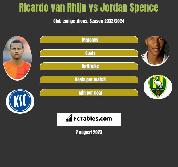 Ricardo van Rhijn vs Jordan Spence infographic