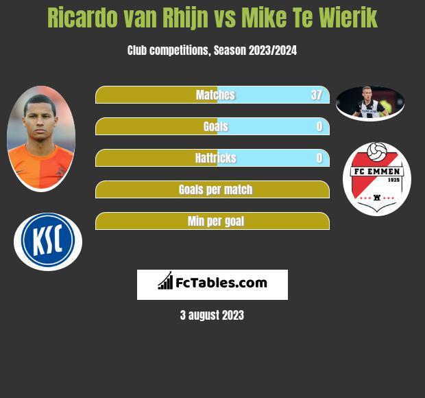Ricardo van Rhijn vs Mike Te Wierik infographic