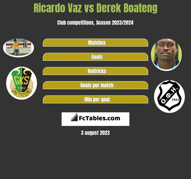 Ricardo Vaz vs Derek Boateng infographic