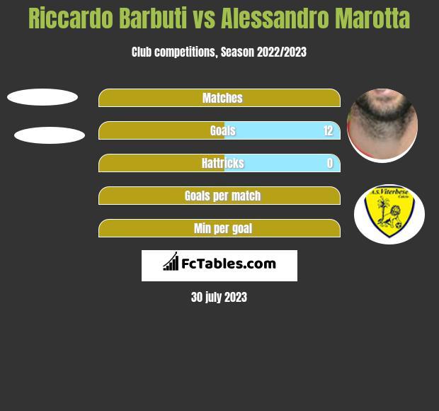Riccardo Barbuti vs Alessandro Marotta h2h player stats