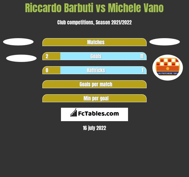 Riccardo Barbuti vs Michele Vano h2h player stats