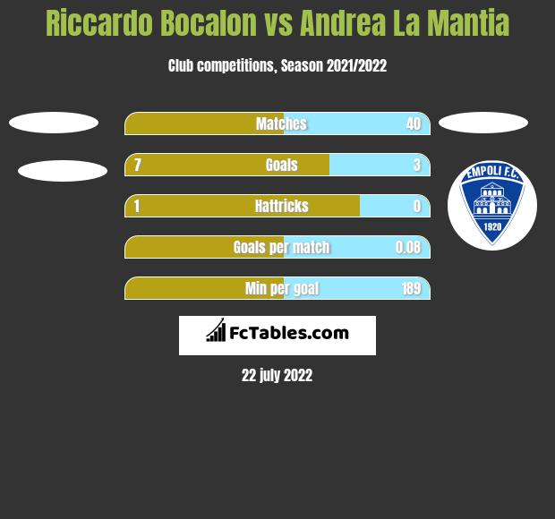 Riccardo Bocalon vs Andrea La Mantia h2h player stats